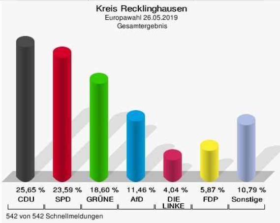 Europawahl kreis Recklinghausen