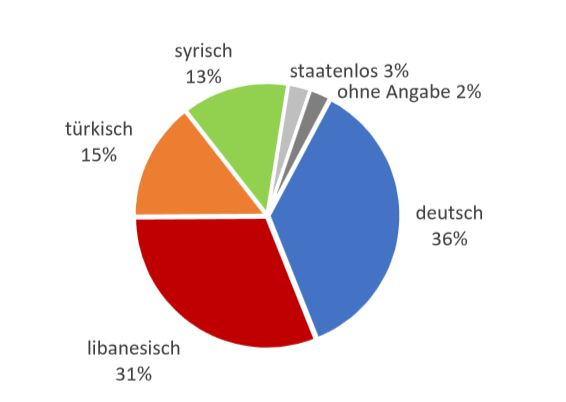 Statistik Clankriminalität