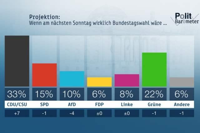 ZDF-Politbarometer März II 2020