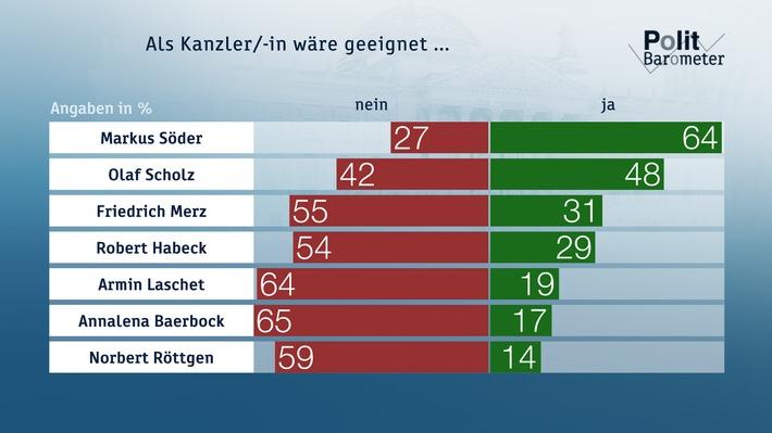 ZDF-Politbarometer Juli I 2020
