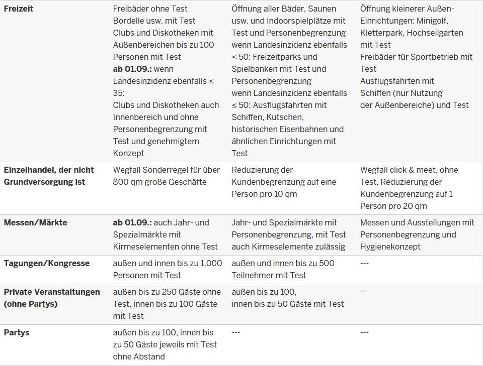Regelungen NRW